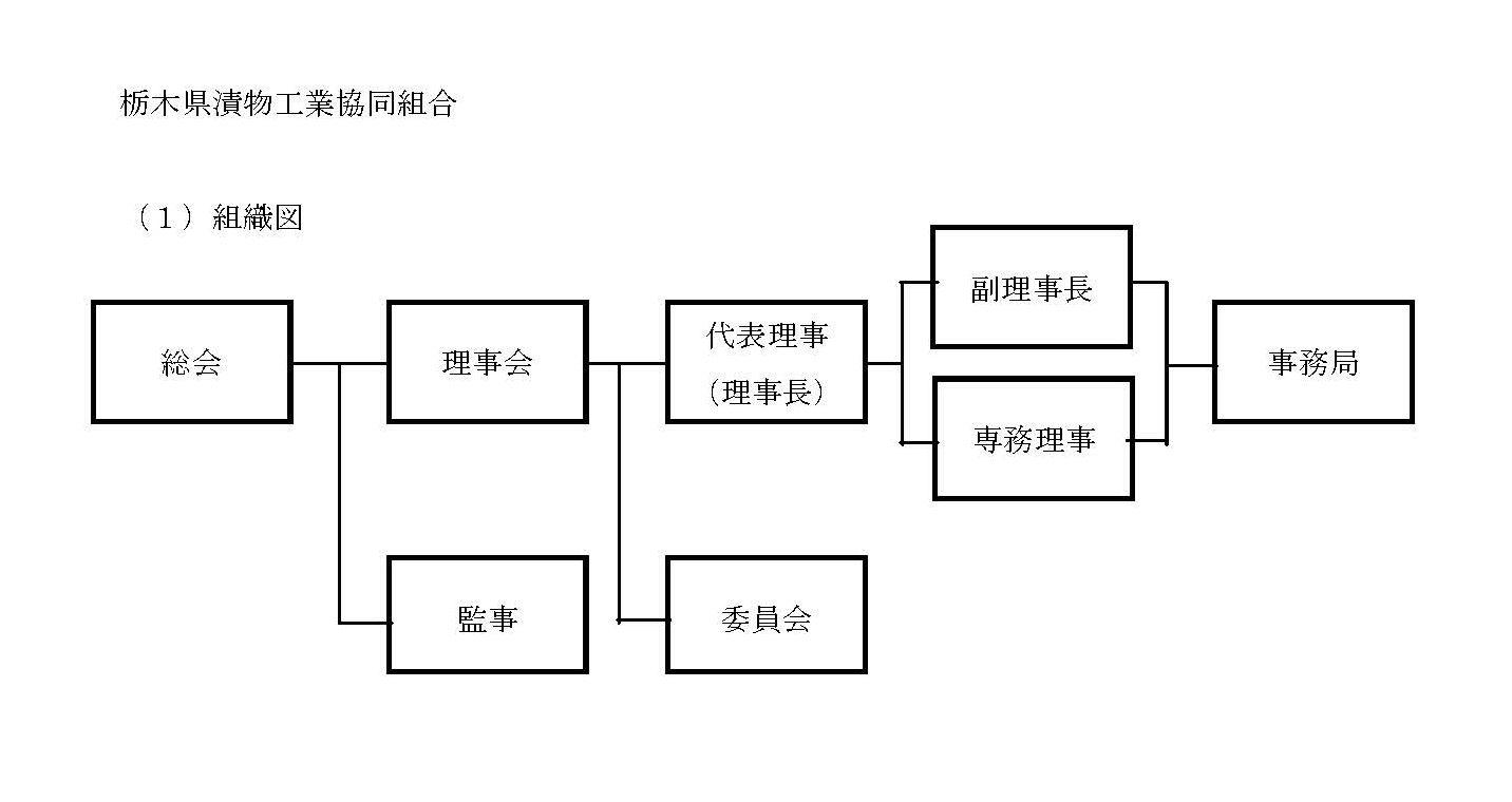 栃木県漬物工業協同組合組織図